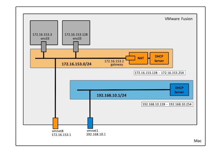VMWare Fusion Networking Concepts - NovaOrdis Knowledge Base