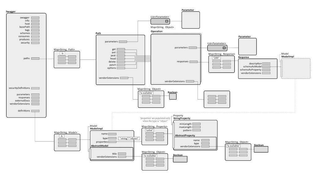 OpenAPI Specification - NovaOrdis Knowledge Base