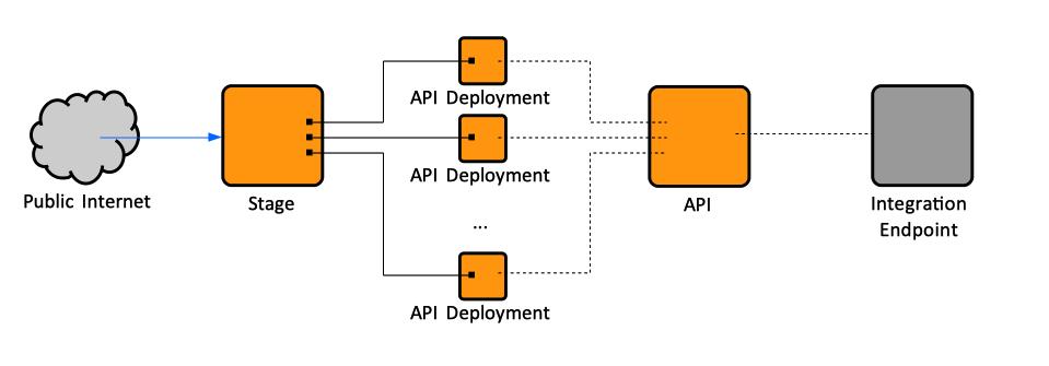 Amazon API Gateway Concepts - NovaOrdis Knowledge Base