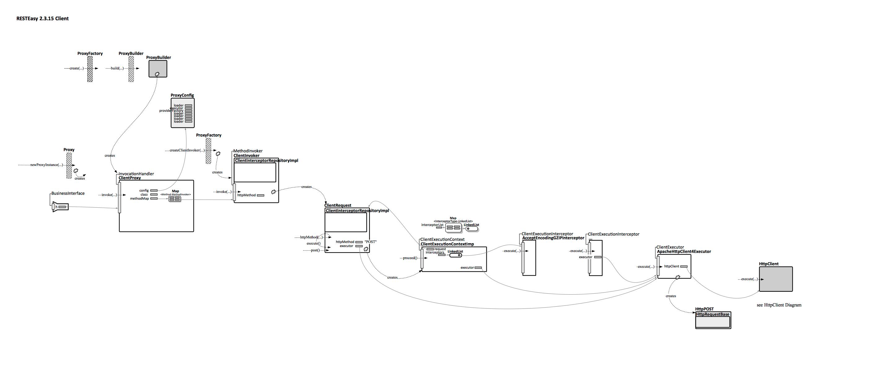 Resteasy 2315 client architectural diagram novaordis knowledge diagram pooptronica Images
