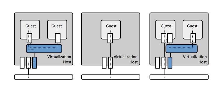 KVM Virtual Networking Concepts - NovaOrdis Knowledge Base
